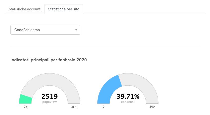 Statistiche Cookie Solution - Indicatori
