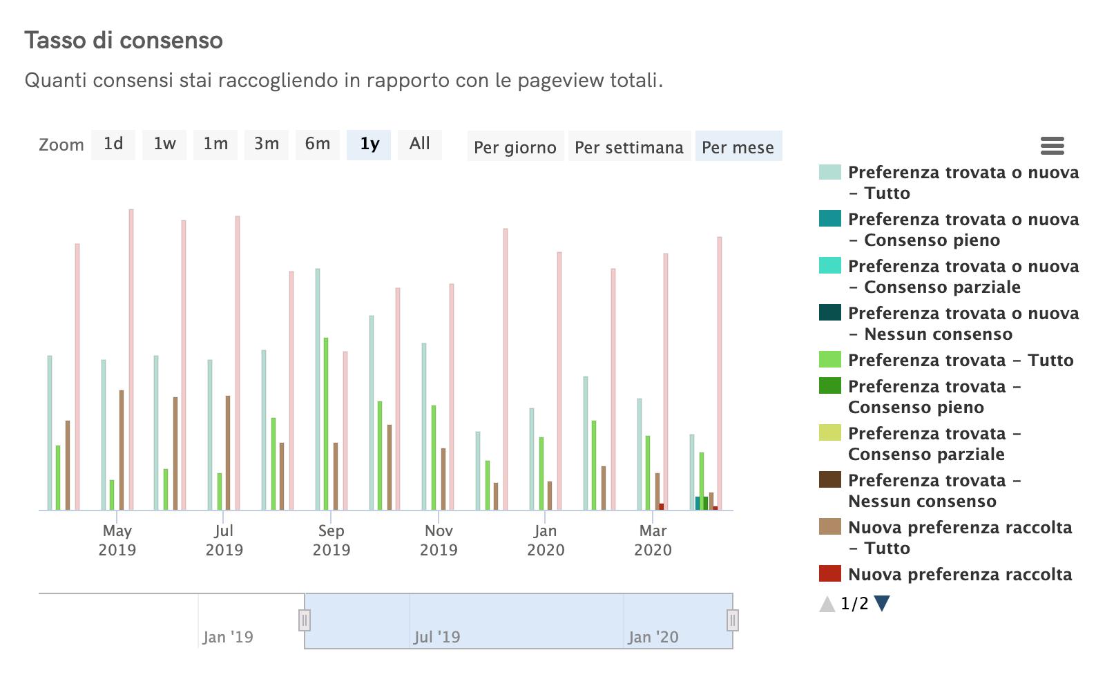 Statistiche Cookie Solution - Tasso di consenso