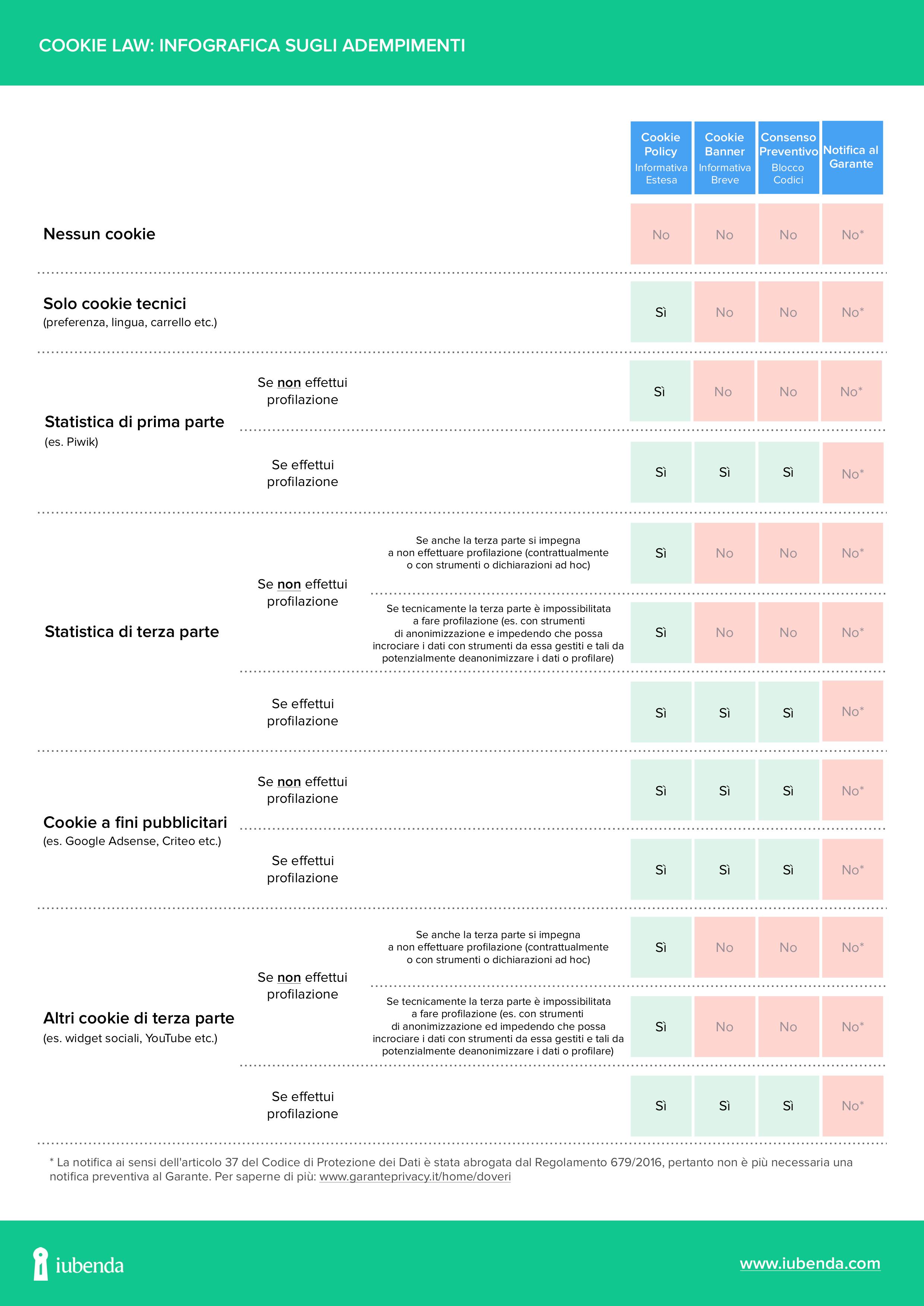 Infografica sugli adempimenti richiesti dalla Cookie Law