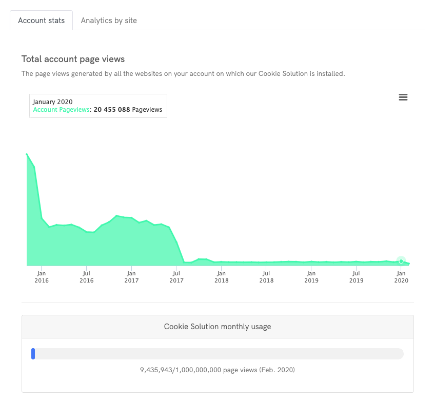 Cookie Solution Analytics - Total account pageviews
