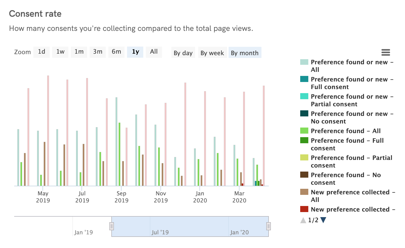 Cookie Solution Analytics - Consent rate